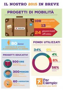 infografica 2015
